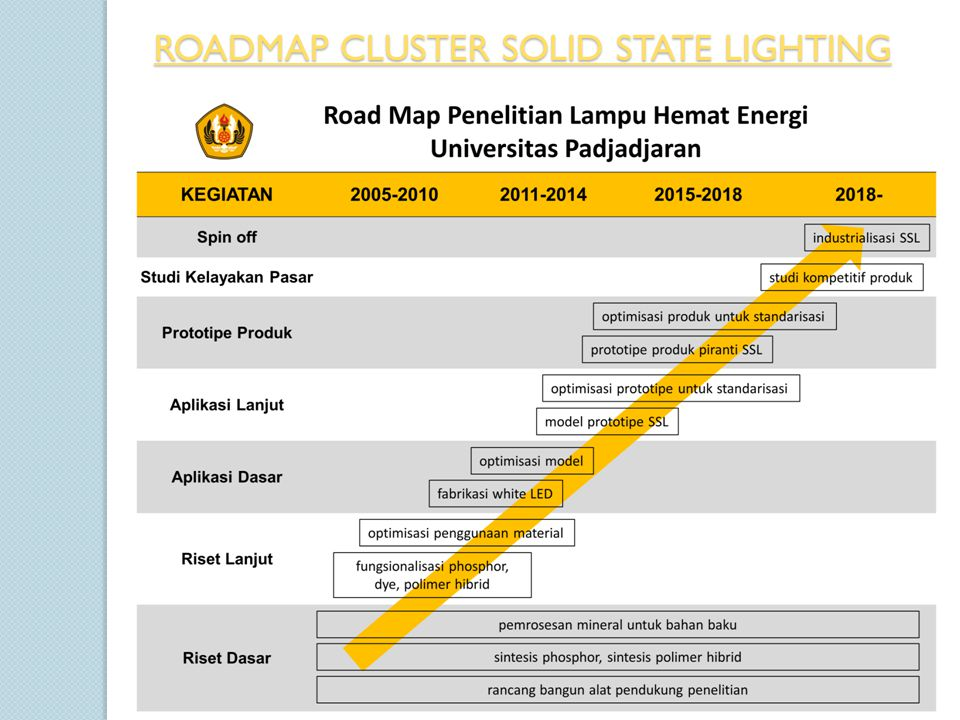 ROADMAP CLUSTER SOLID STATE LIGHTING