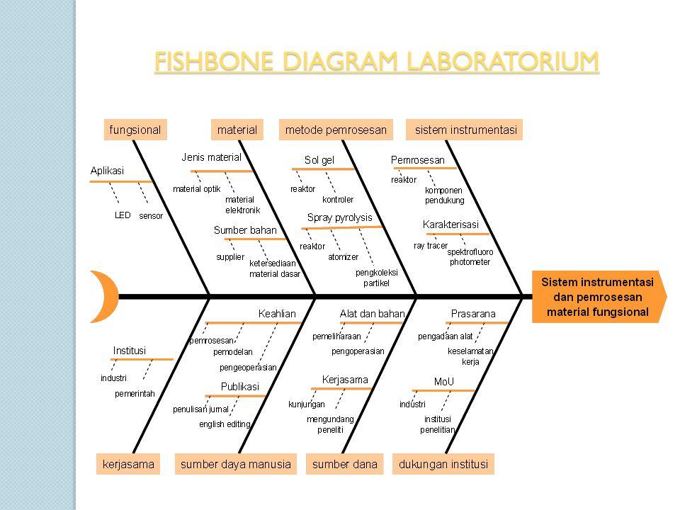 Pembuatan road map penelitian dan pengembangan kepakaran dosen ppt 9 fishbone diagram laboratorium ccuart Image collections