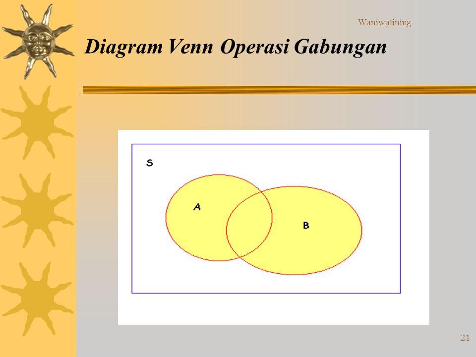 Waniwatining ii himpunan 1 definisi ppt download diagram venn operasi gabungan ccuart Gallery