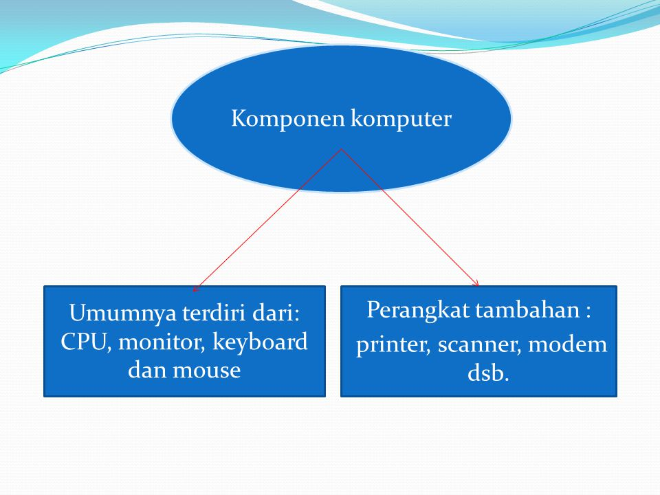 CPU, monitor, keyboard dan mouse