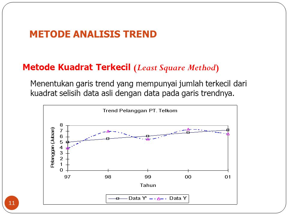 METODE ANALISIS TREND Metode Kuadrat Terkecil (Least Square Method)
