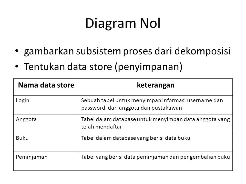 Case study dfd mi5b ppt download 7 diagram nol ccuart Gallery