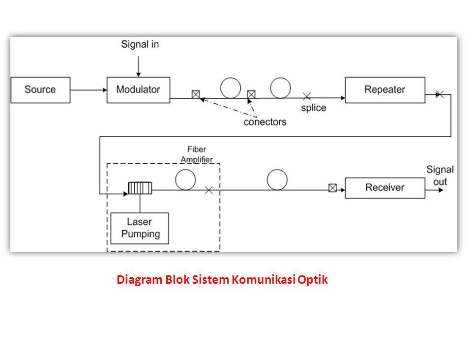 Pendahuluan sistem komunikasi optik ppt download 12 diagram blok sistem komunikasi optik ccuart Gallery