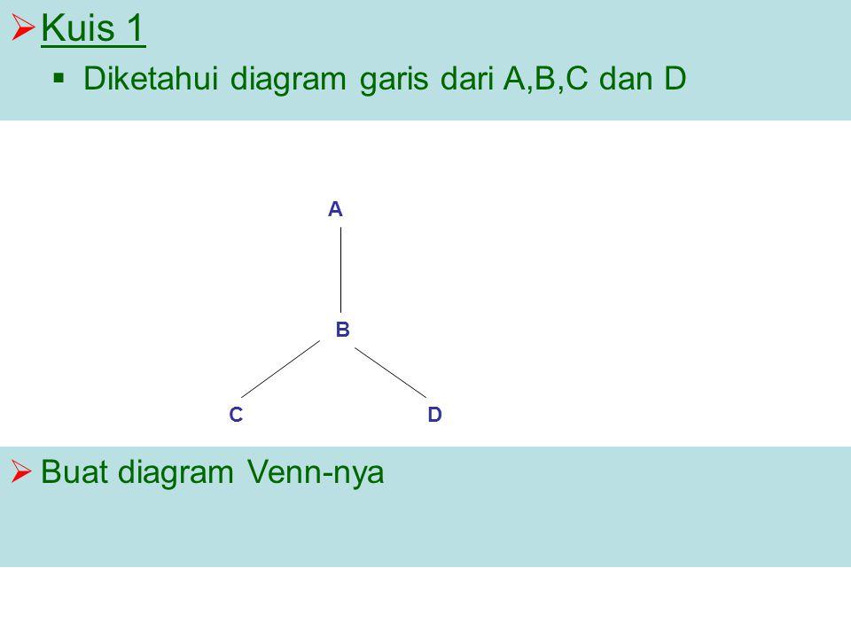 Matematika logika himpunan operasi himpunan relasi fungsi ppt download 30 kuis 1 diketahui diagram garis dari abc dan d buat diagram venn nya ccuart Images