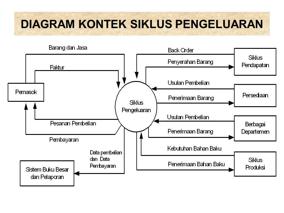 Bab 5 siklus pengeluaran ppt download 8 diagram kontek siklus pengeluaran ccuart Choice Image