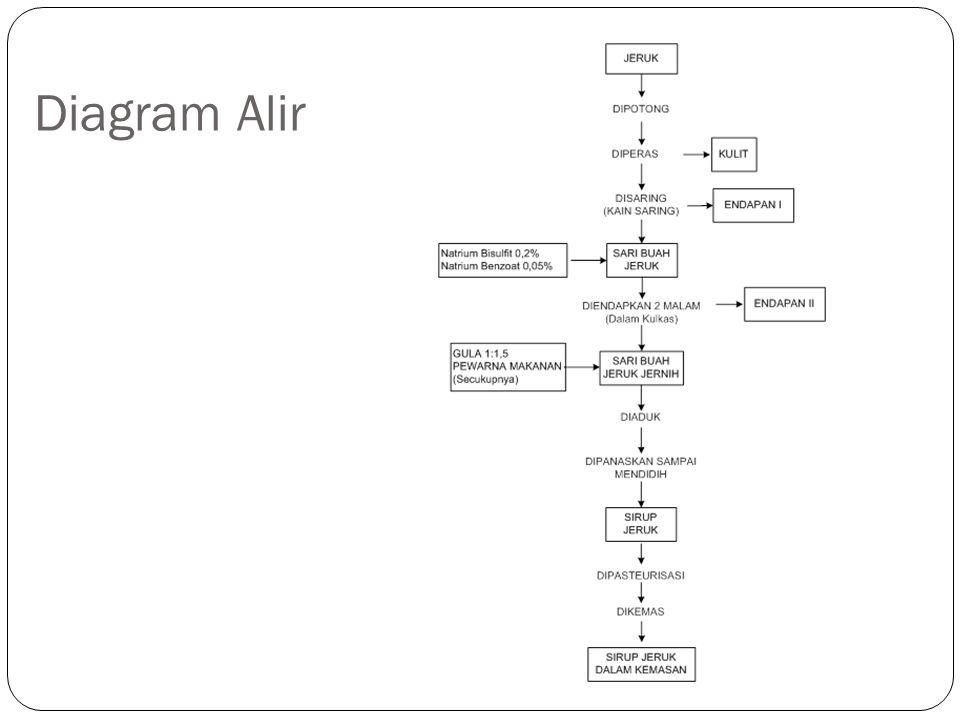 Tugas perancangan pabrik sirup jeruk dalam botol ppt download 7 diagram alir ccuart Image collections