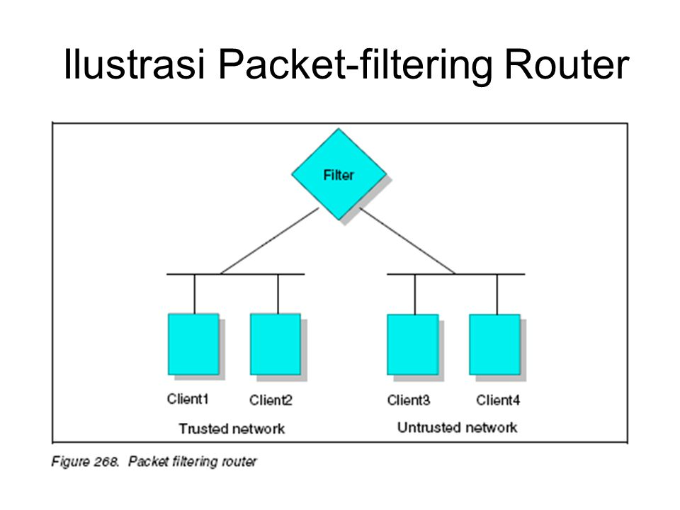 Ilustrasi Packet-filtering Router