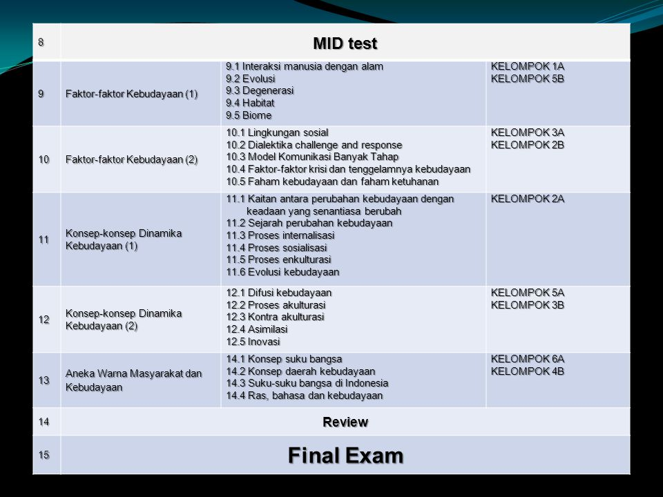 Final Exam MID test Review 8 9 Faktor-faktor Kebudayaan (1)