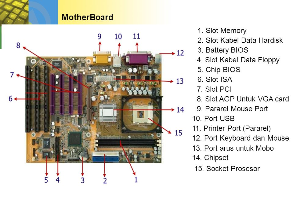 MotherBoard 1. Slot Memory 2. Slot Kabel Data Hardisk 3. Battery BIOS