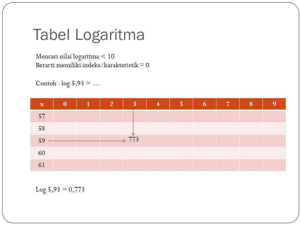 Tabel Logaritma Ppt Download