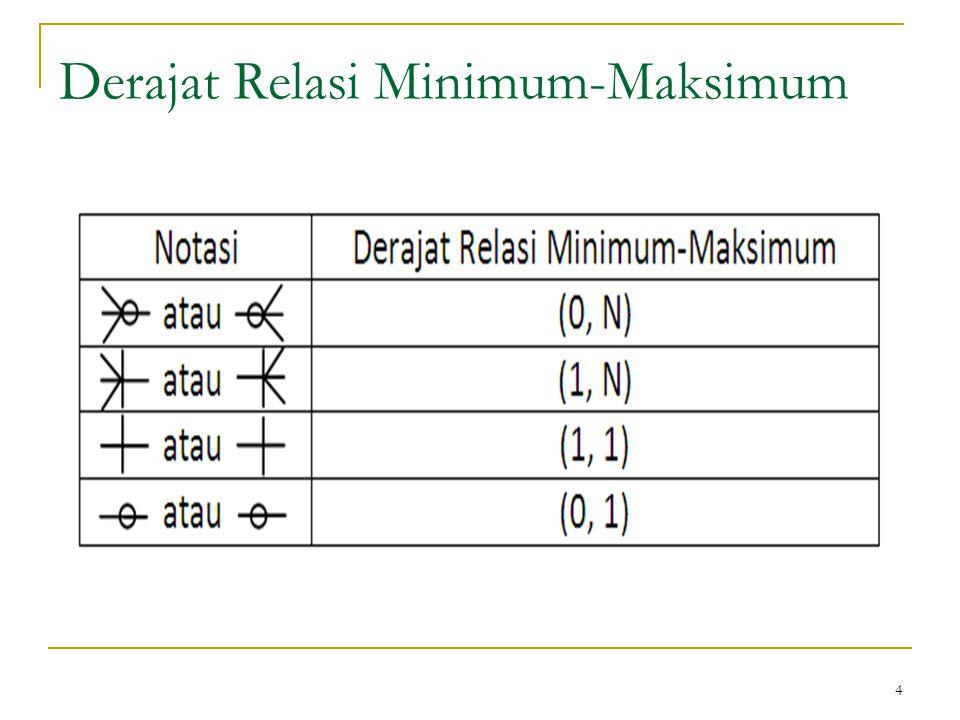 Diagram er dalam notasi lain ppt download 4 derajat relasi minimum maksimum ccuart Images