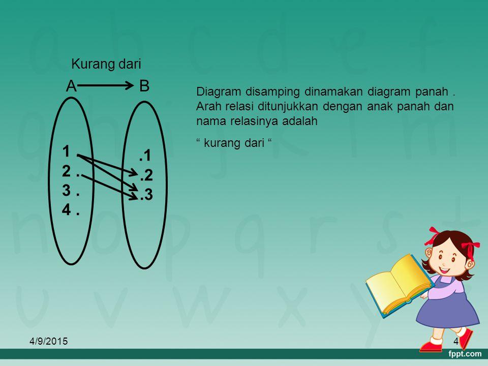 Relasi dan fungsi ppt download 4 1 ccuart Images