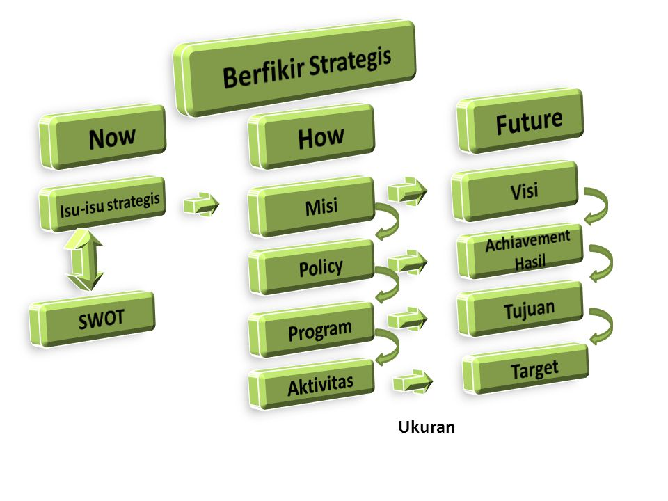Berfikir Strategis Future Now How