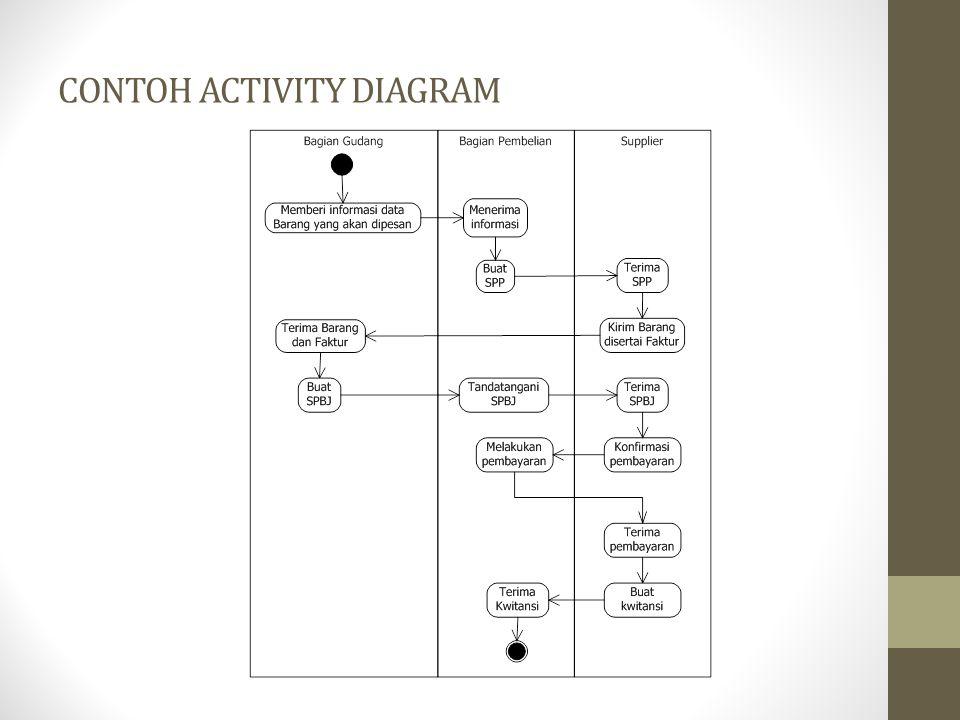 Activity Diagram Ppt Download