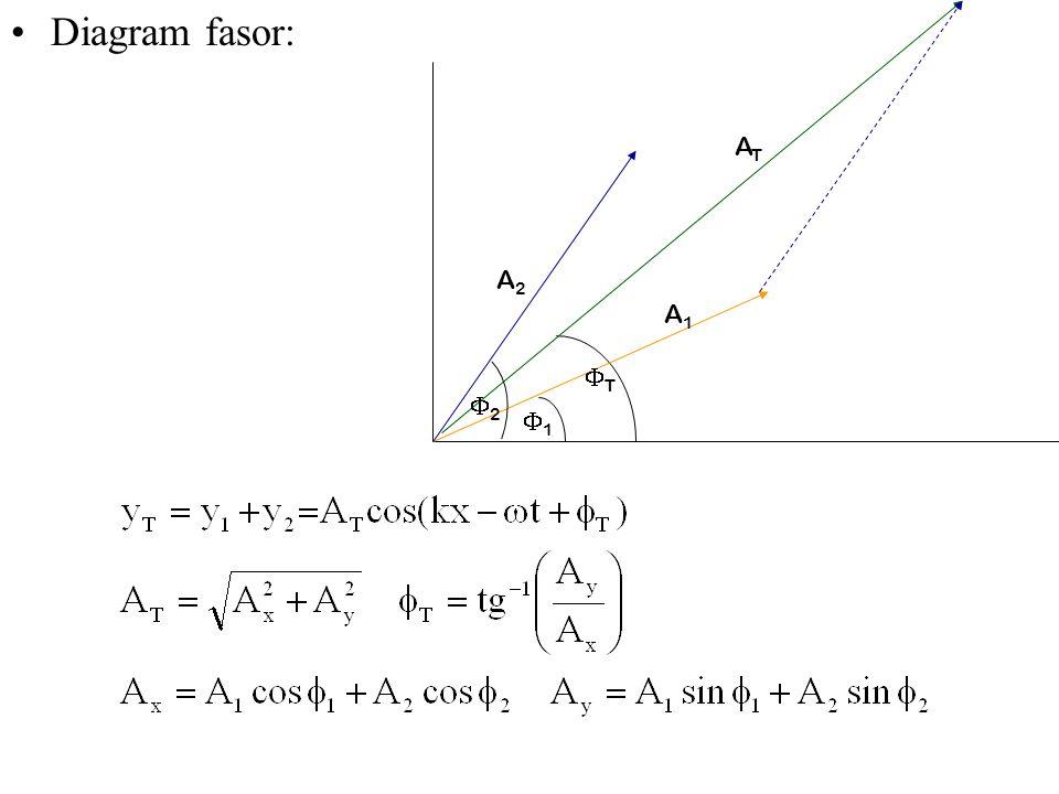 Bab 2 gelombang mekanik persamaan gelombang transmisi daya ppt 27 diagram fasor 1 a2 at a1 2 t ccuart Images