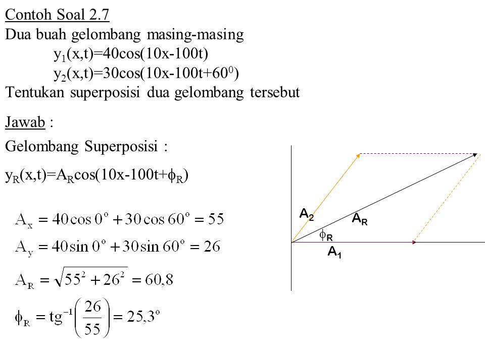 Diagram fasor superposisi gelombang diy enthusiasts wiring diagrams bab 2 gelombang mekanik persamaan gelombang transmisi daya ppt rh slideplayer info ccuart Image collections