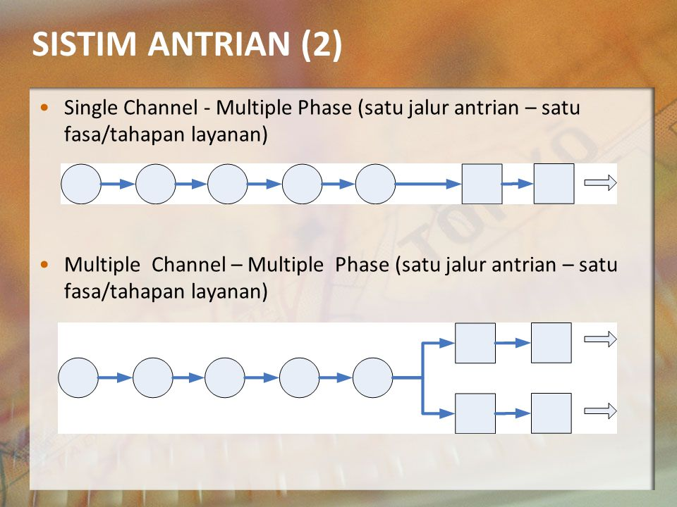 SISTIM ANTRIAN (2) Single Channel - Multiple Phase (satu jalur antrian – satu fasa/tahapan layanan)