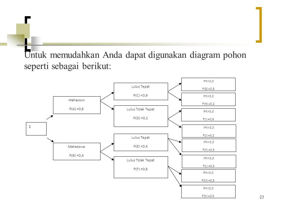 Konsep dasar probabilitas ppt download untuk memudahkan anda dapat digunakan diagram pohon seperti sebagai berikut ccuart Image collections