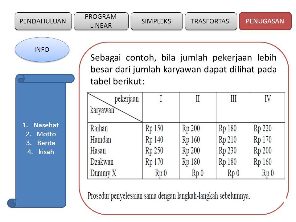 Masalah Penugasan Assignment Problem Ppt Download