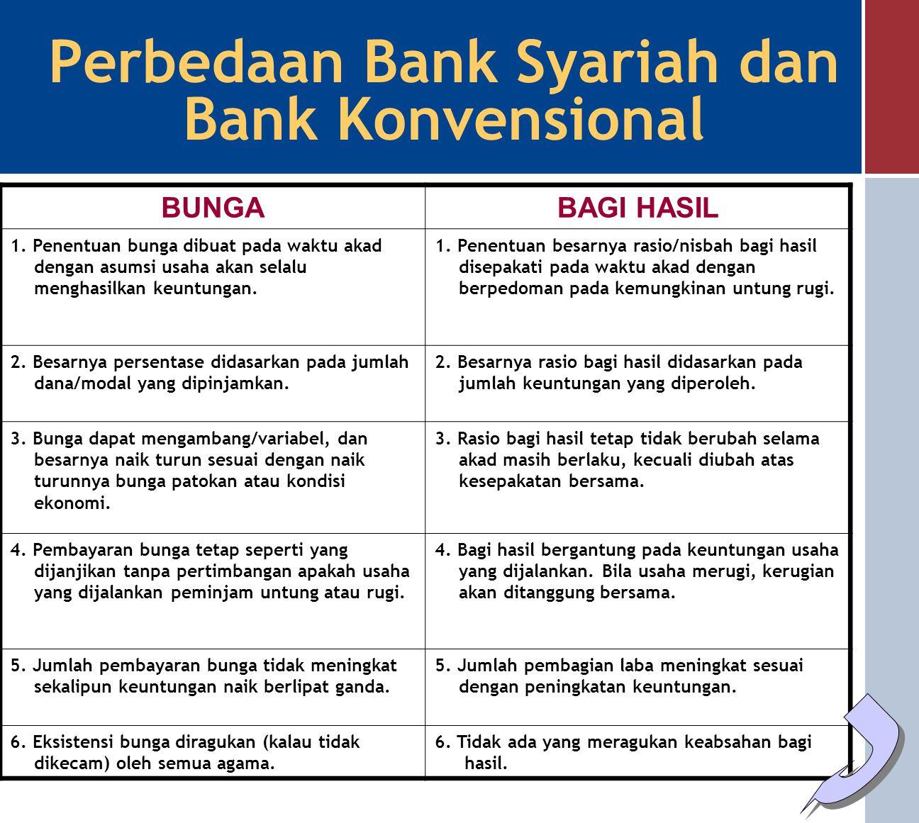 Perbedaan Bank Syariah Dan Bank Konvensional Ppt Tips Membedakan