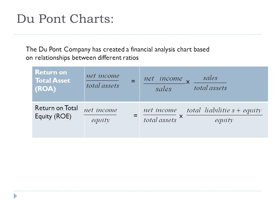 Du Pont Charts: The Du Pont Company has created a financial analysis chart based on relationships between different ratios.
