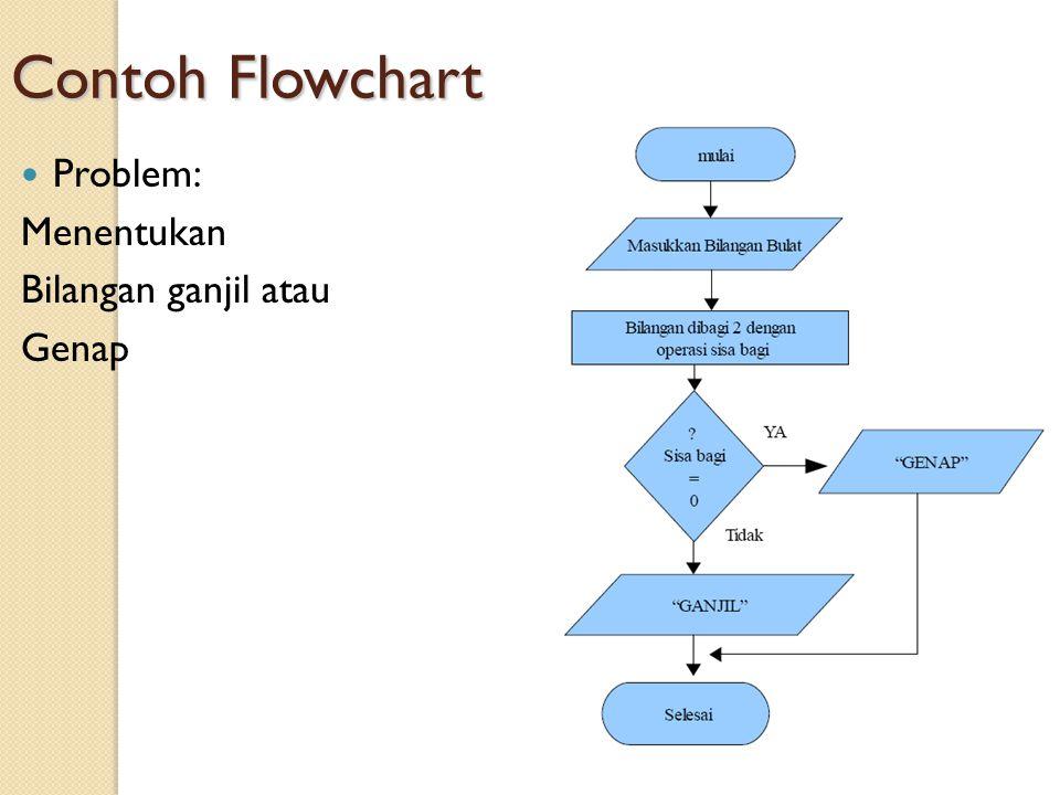 Perancangan Dan Analisis Algoritma Ppt Download