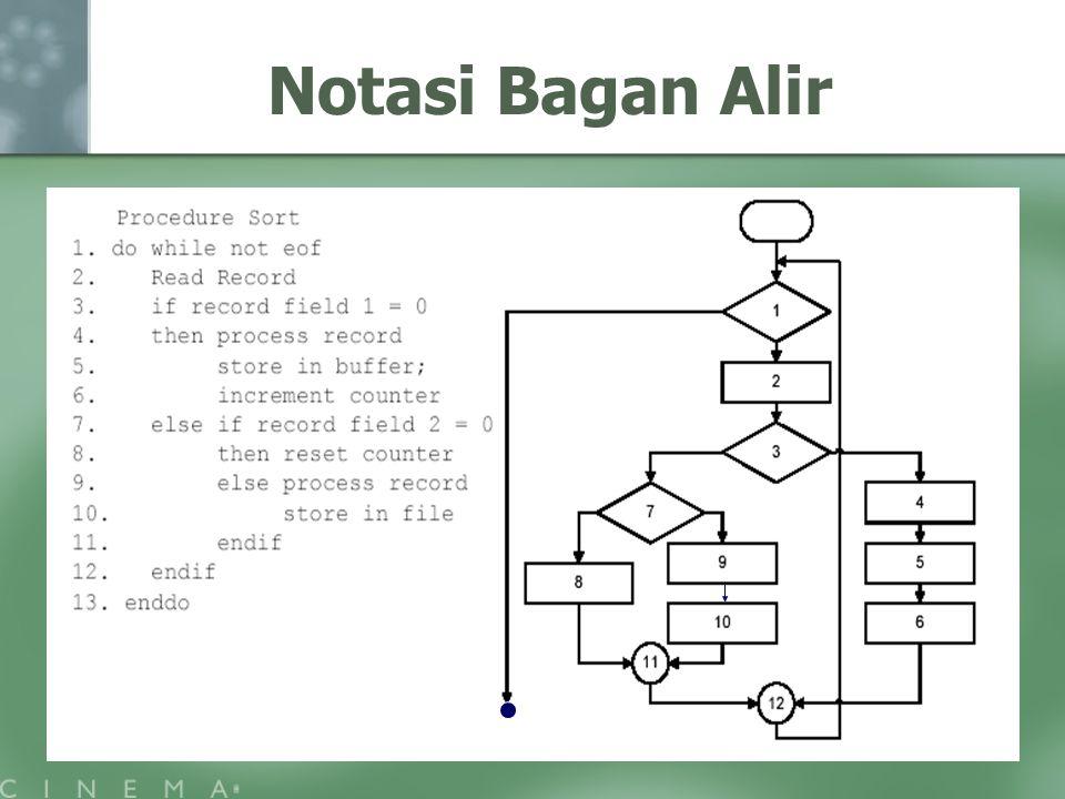 Testing program materi pertemuan ke 5 ppt download 9 notasi bagan alir ccuart Choice Image