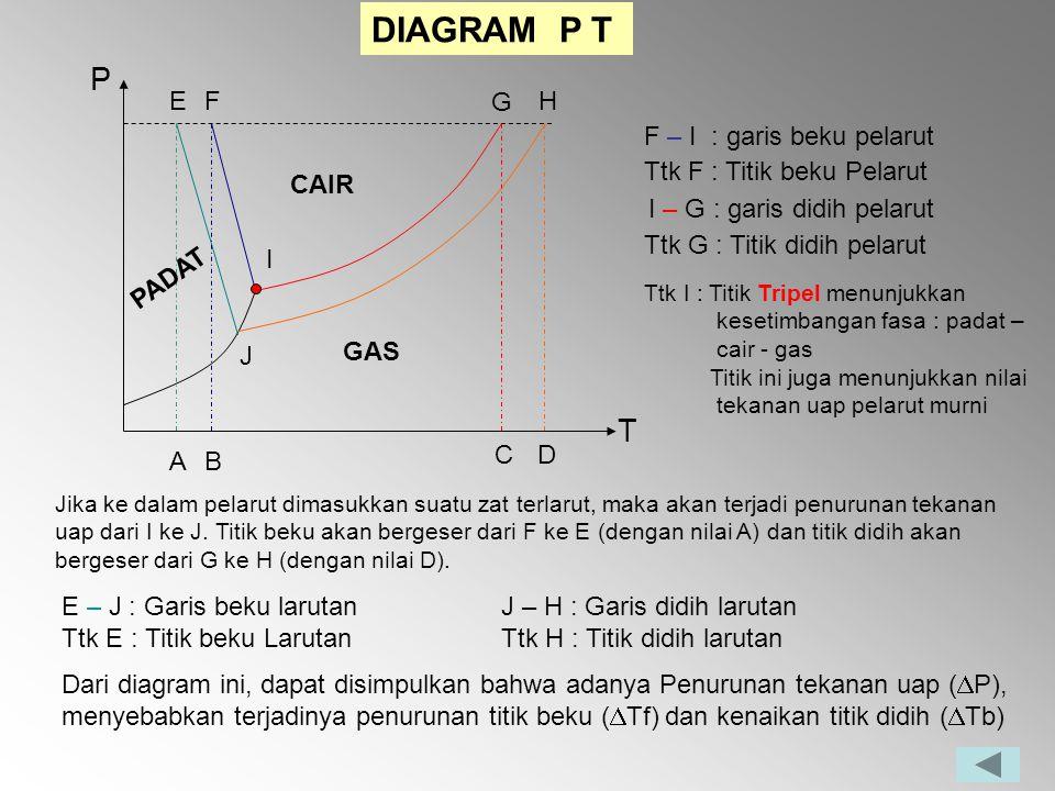 Sifat koligatif larutan ppt download 26 diagram p t p t e f g h f ccuart Choice Image