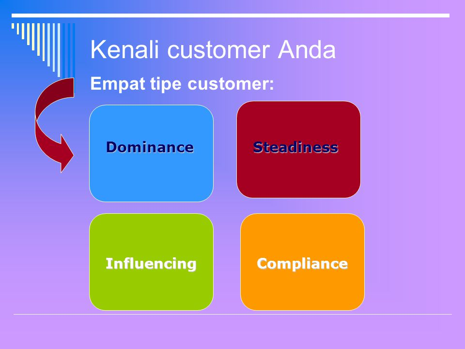Kenali customer Anda Empat tipe customer: Dominance Steadiness