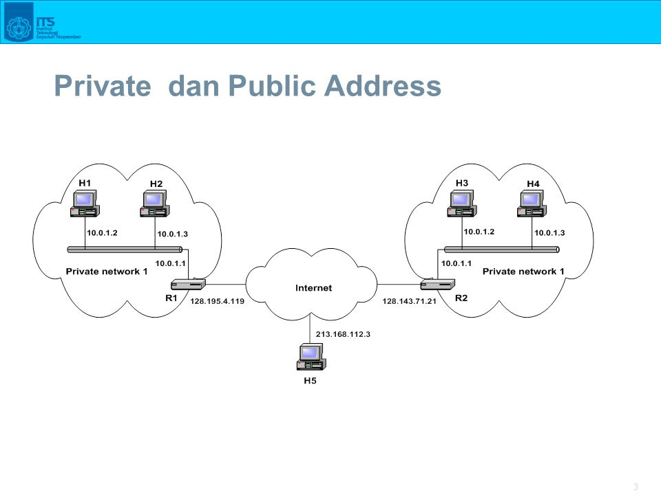 Private dan Public Address