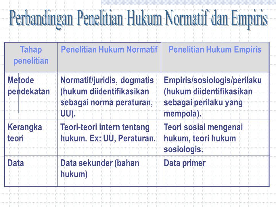 Penelitian Hukum Dan Jenis Jenisnya Ppt Download