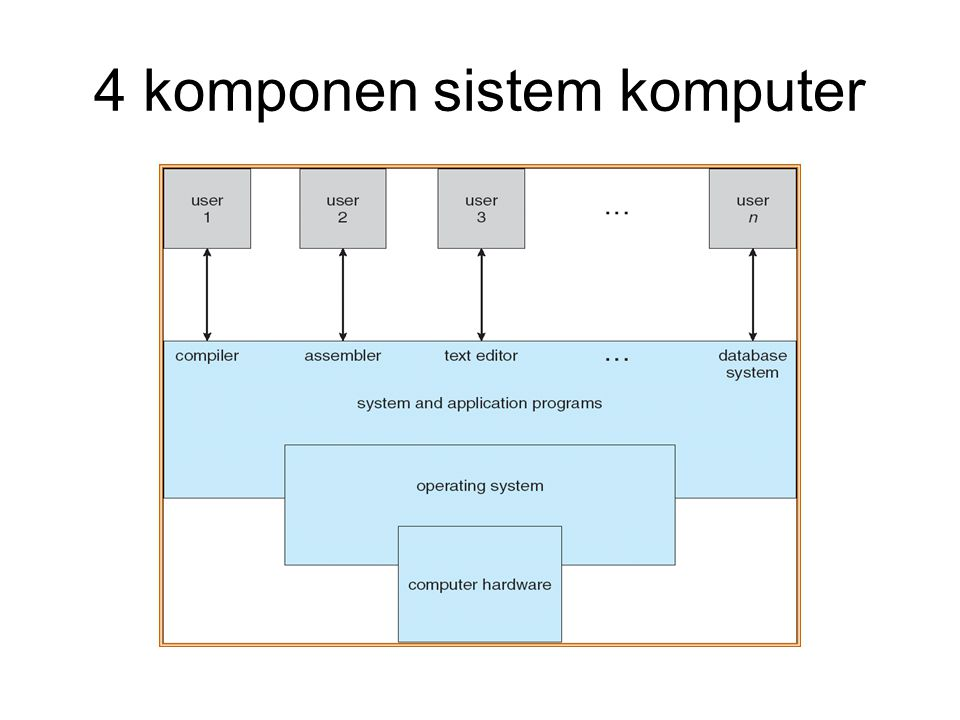 Sistem operasi overview ppt download 6 4 komponen sistem komputer ccuart Image collections