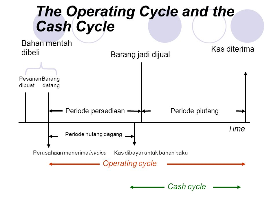 The Operating Cycle and the Cash Cycle