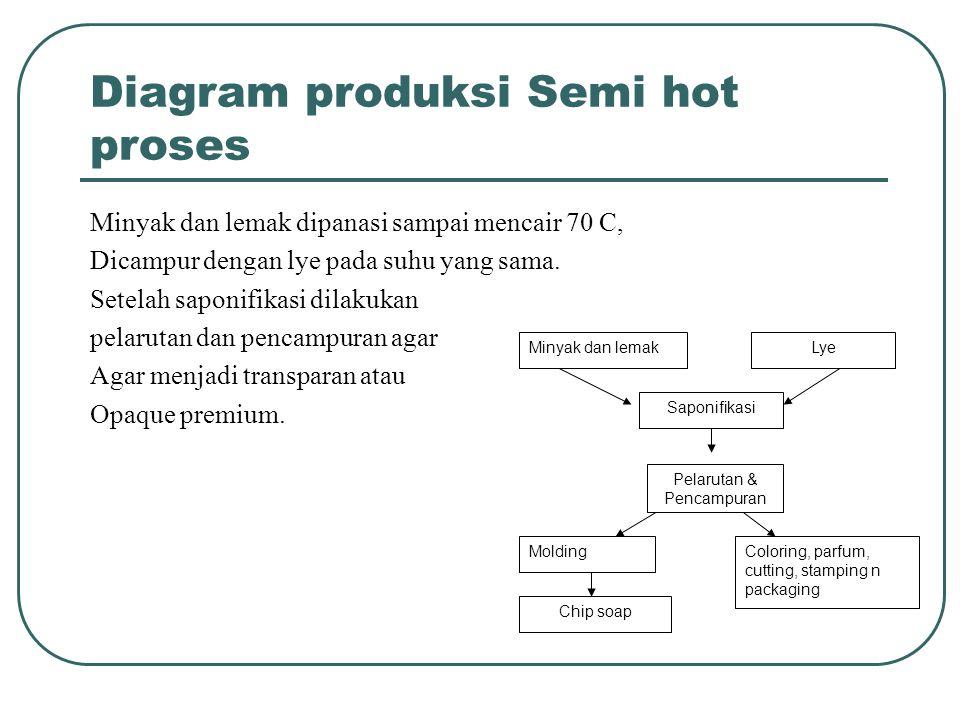 Home industri sabun mandi padat ppt download 16 diagram ccuart Image collections