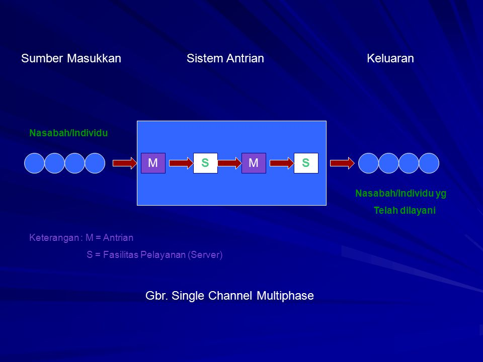 Gbr. Single Channel Multiphase