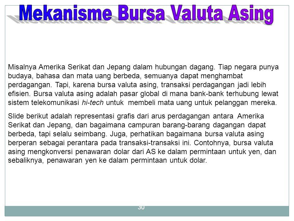 Pasar Valuta Asing (VALAS / FOREX)