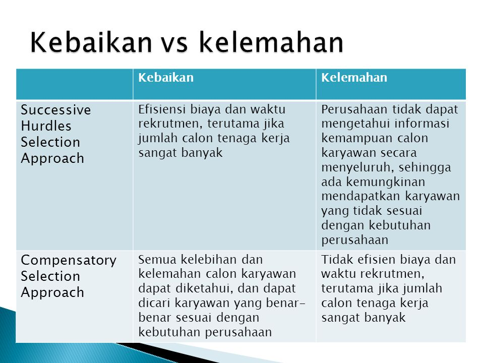 Kebaikan vs kelemahan Successive Hurdles Selection Approach