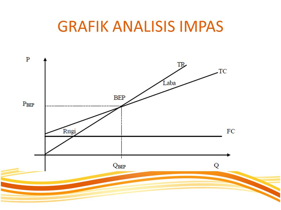 GRAFIK ANALISIS IMPAS