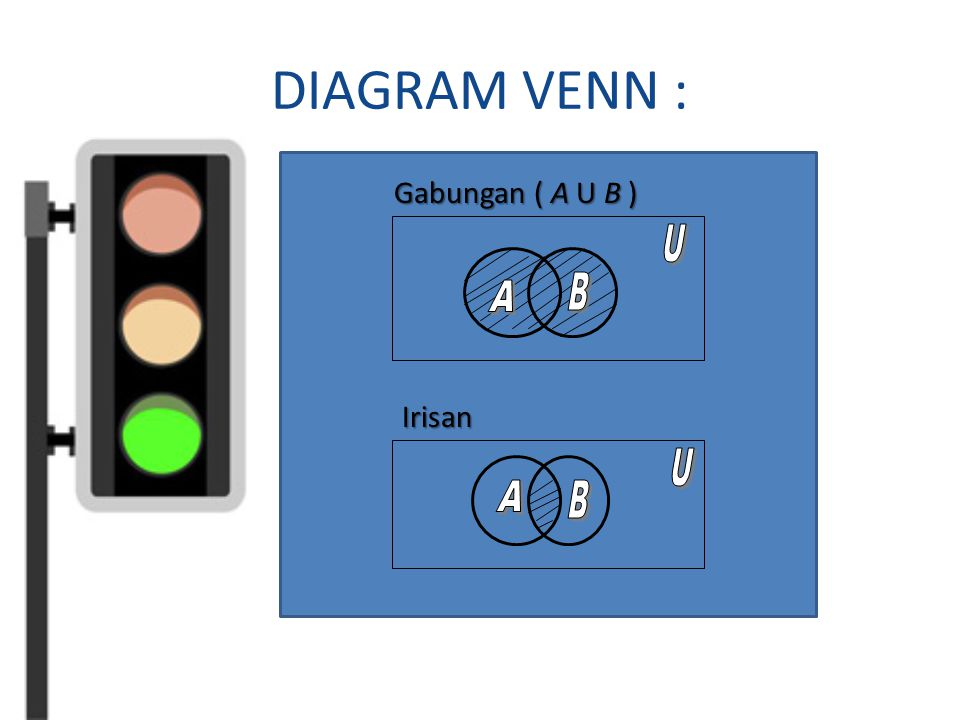 Matematika bisnis himpunan ppt download 15 diagram venn gabungan a u b a b u irisan u a b ccuart Image collections