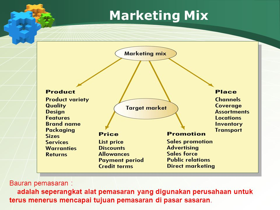 Marketing Mix Bauran pemasaran :