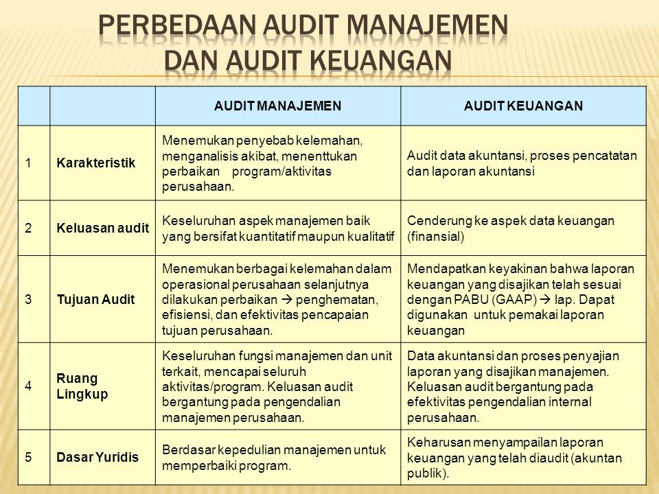 Audit Manajemen Ppt Download