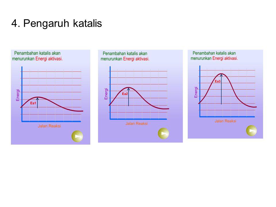 Standar kompetensi 3 memahami kinetika reaksi kesetimbangan kimia pengaruh katalis ccuart Image collections