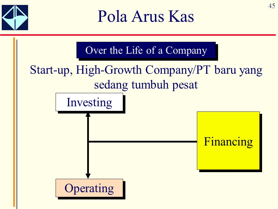 Laporan laba rugi dan laporan arus kas ppt download pola arus kas over the life of a company start up high ccuart Gallery