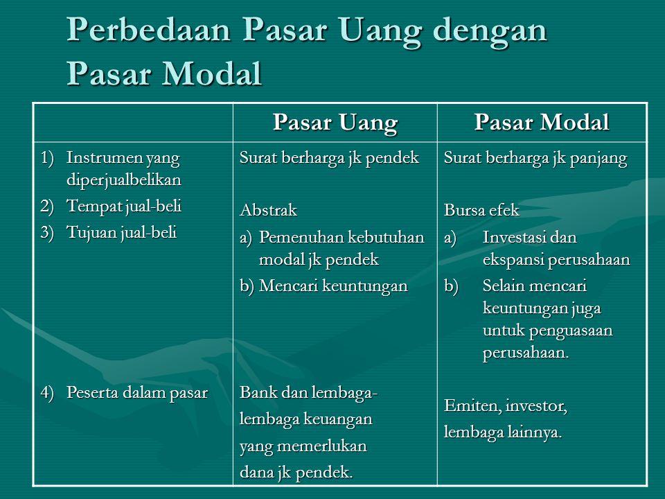 Perbedaan Mendasar Antara Pasar Uang dan Pasar Modal