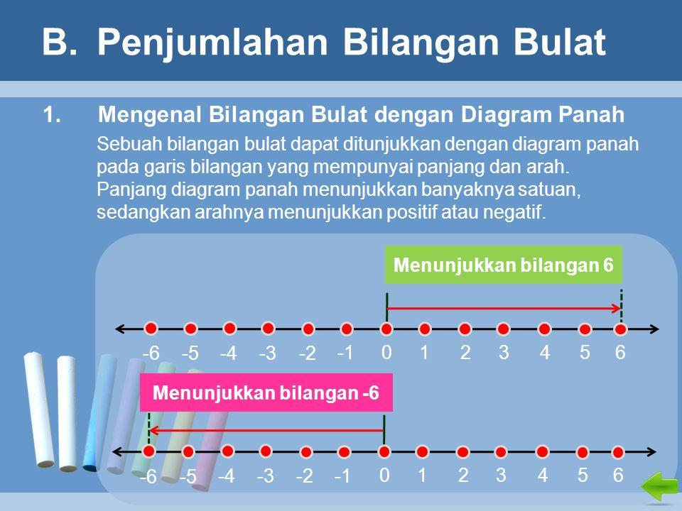 Bab i bilangan bulat mengenal bilangan bulat ppt download penjumlahan bilangan bulat ccuart Images