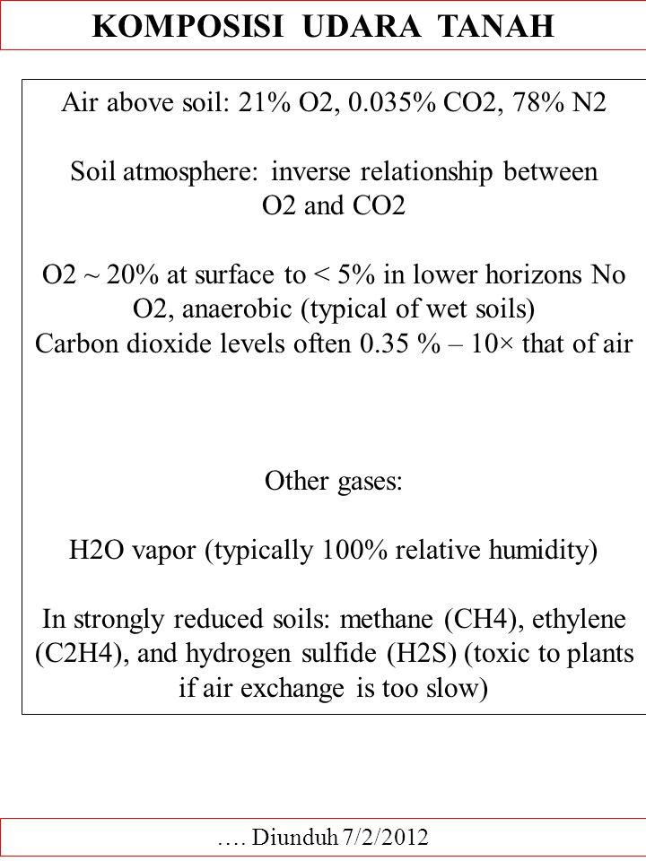 Dasar ilmu tanah udara tanah dan aerasi diabstraksikan oleh prof dr 72 komposisi ccuart Images