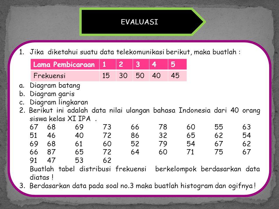Universitas muhammadiyah surakarta ppt download evaluasi jika diketahui suatu data telekomunikasi berikut maka buatlah diagram batang diagram garis ccuart Images