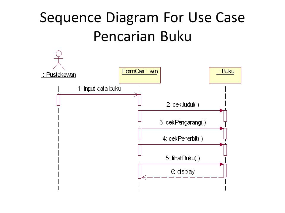 Sequence Diagram For Use Case Pencarian Buku