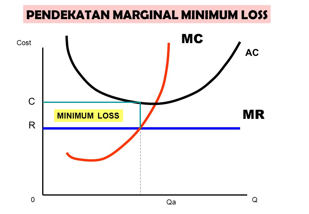 PENDEKATAN MARGINAL MINIMUM LOSS