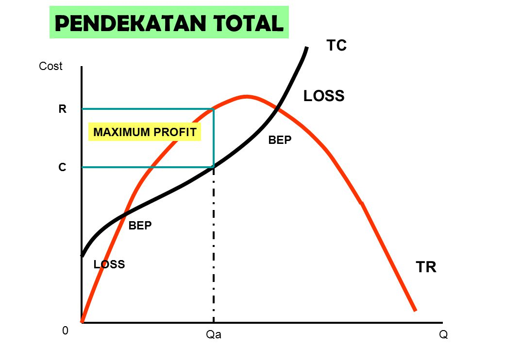 PENDEKATAN TOTAL TC Cost LOSS R MAXIMUM PROFIT BEP C BEP LOSS TR Qa Q